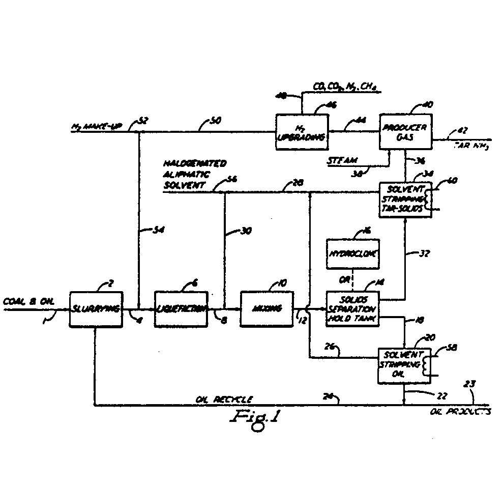 A process for separating tar and solids from coal liquefaction