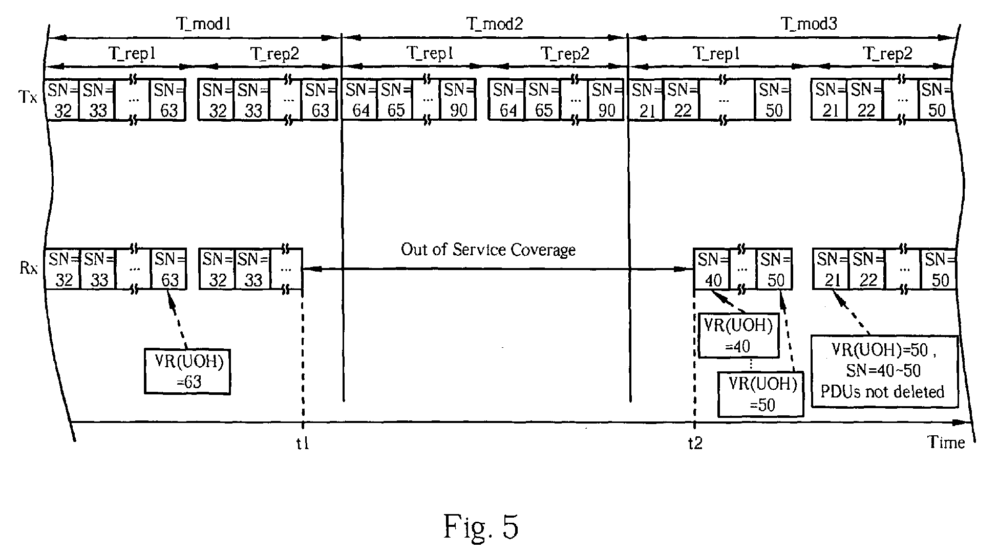 Method and apparatus for initiating a storage window in a