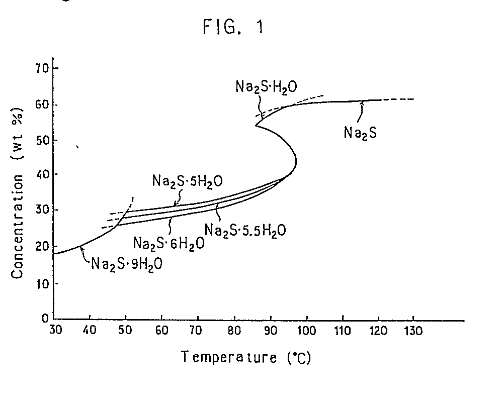 Method for producing single crystals of anhydrous sodium sulfide