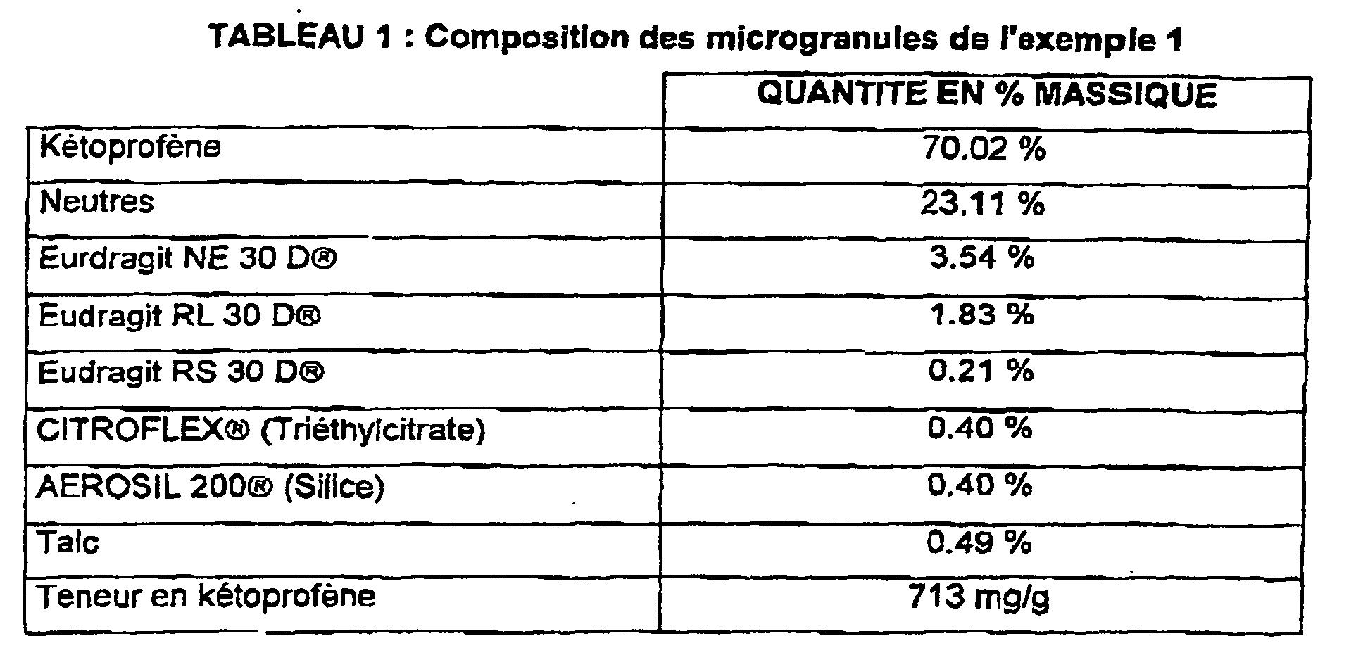 MICROGRANULES DE KETOPROFENE, LEUR PROCEDE DE PREPARATION ET