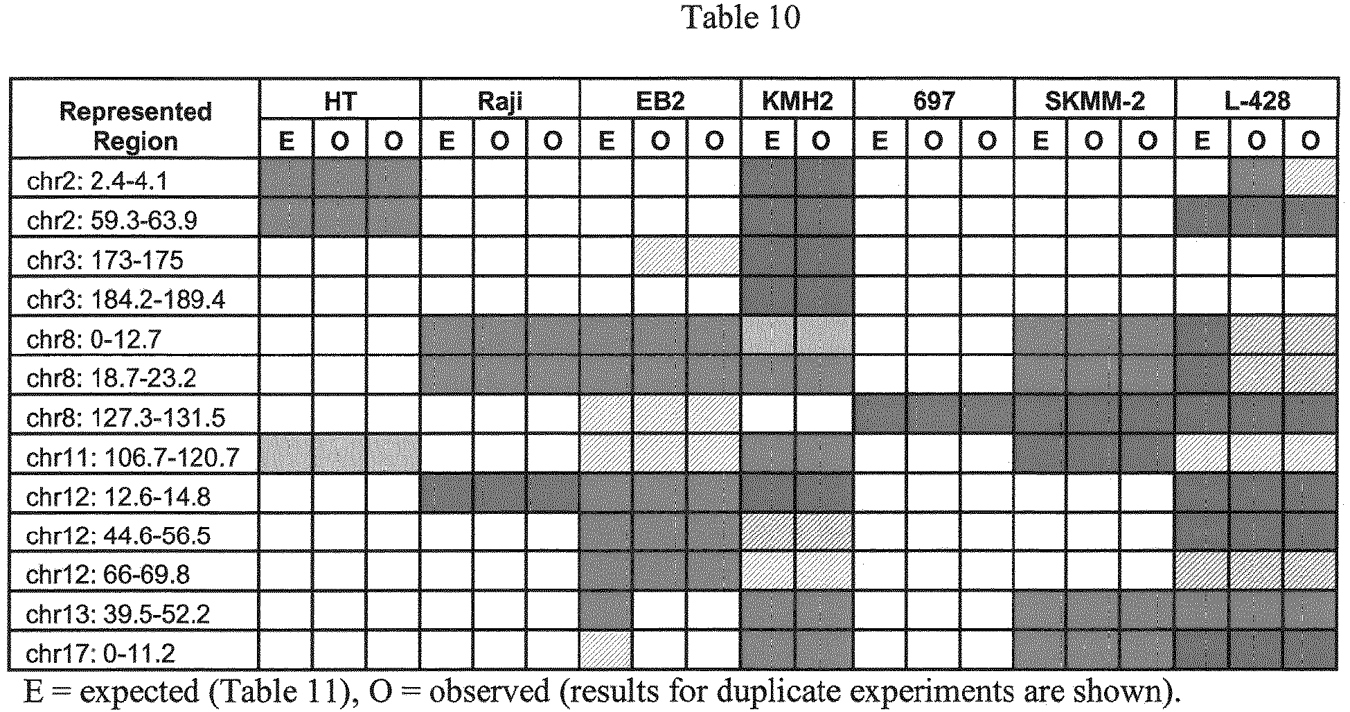 MICROARRAY AND METHOD FOR DIAGNOSIS AND PROGNOSIS OF MATURE