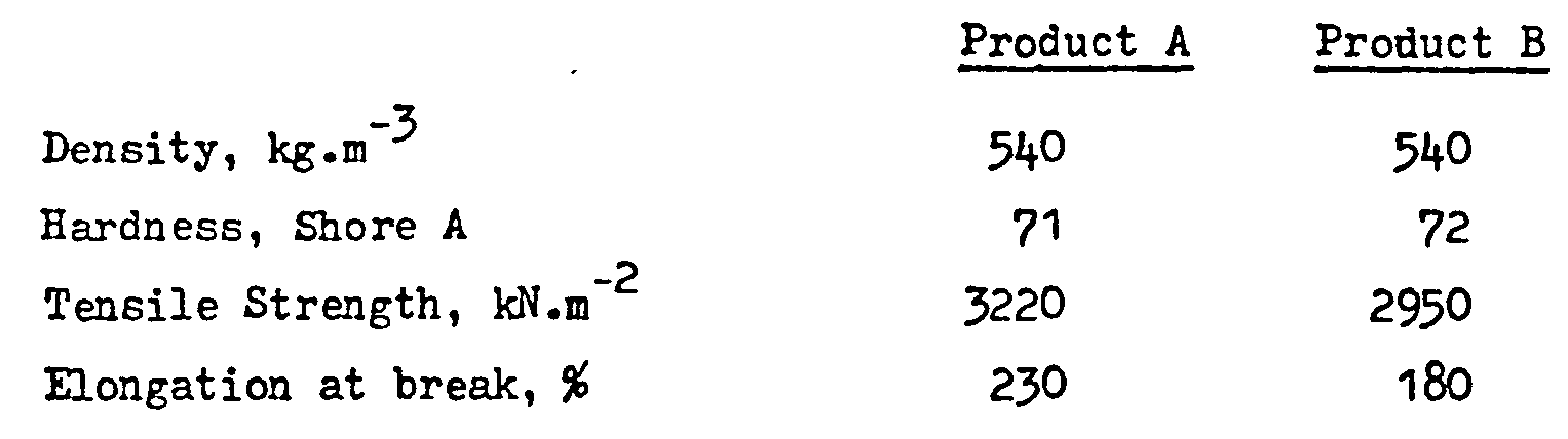 Modified isocyanate compositions - Patent 0032011