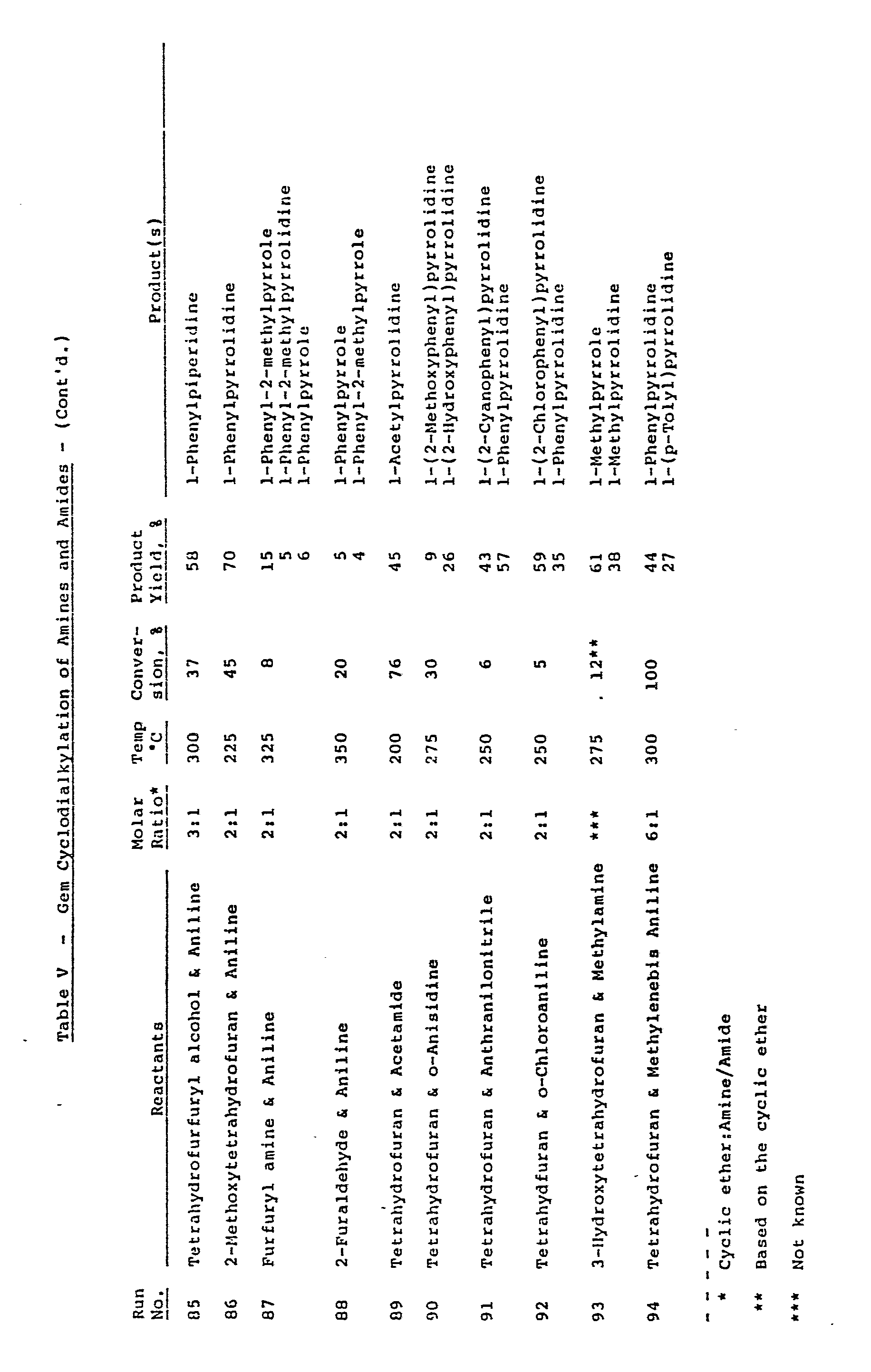 Alkylation of amines and amides - Patent 0240631
