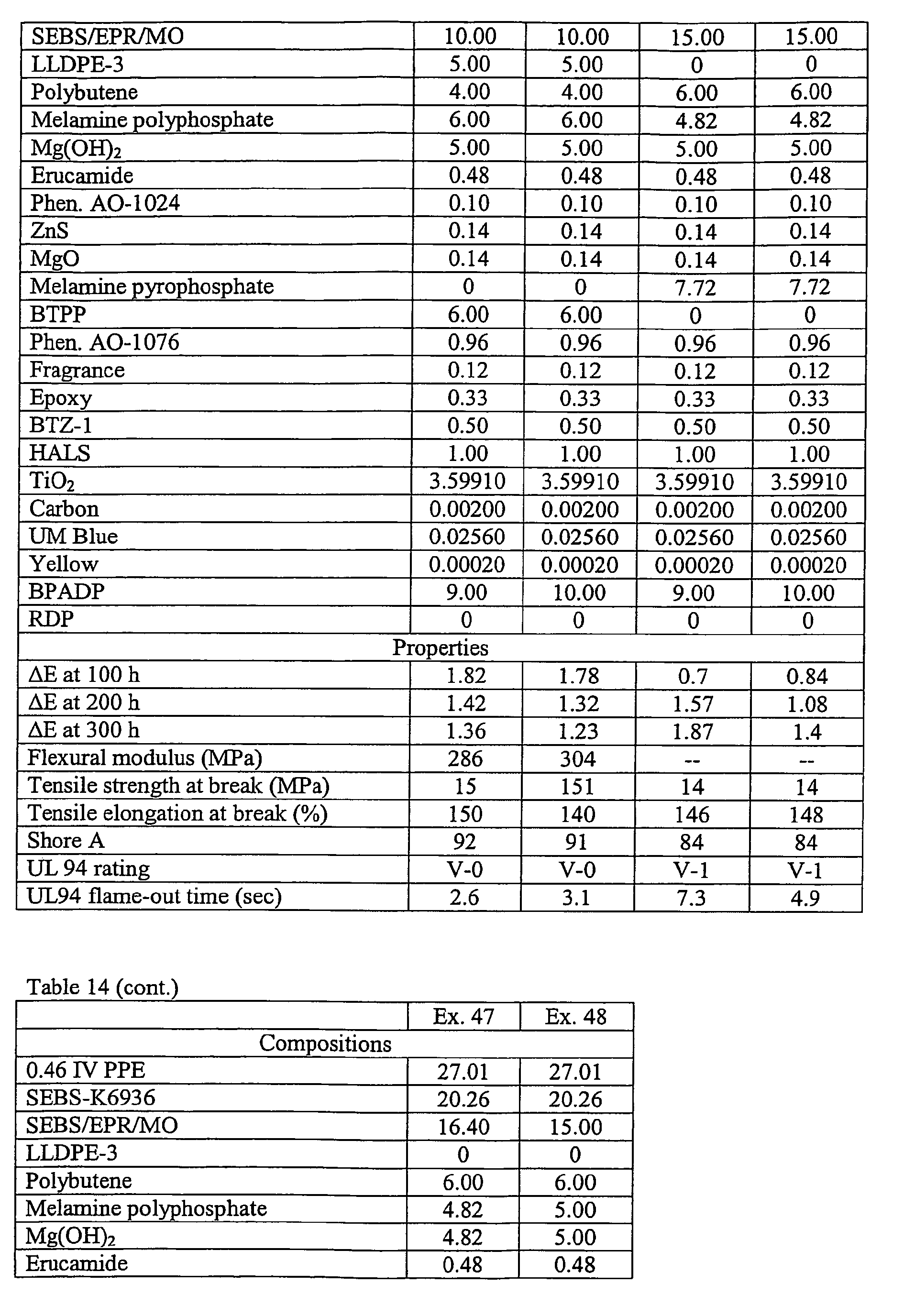 POLY(ARYLENE ETHER) COMPOSITION AND ITS USE FOR INSULATING