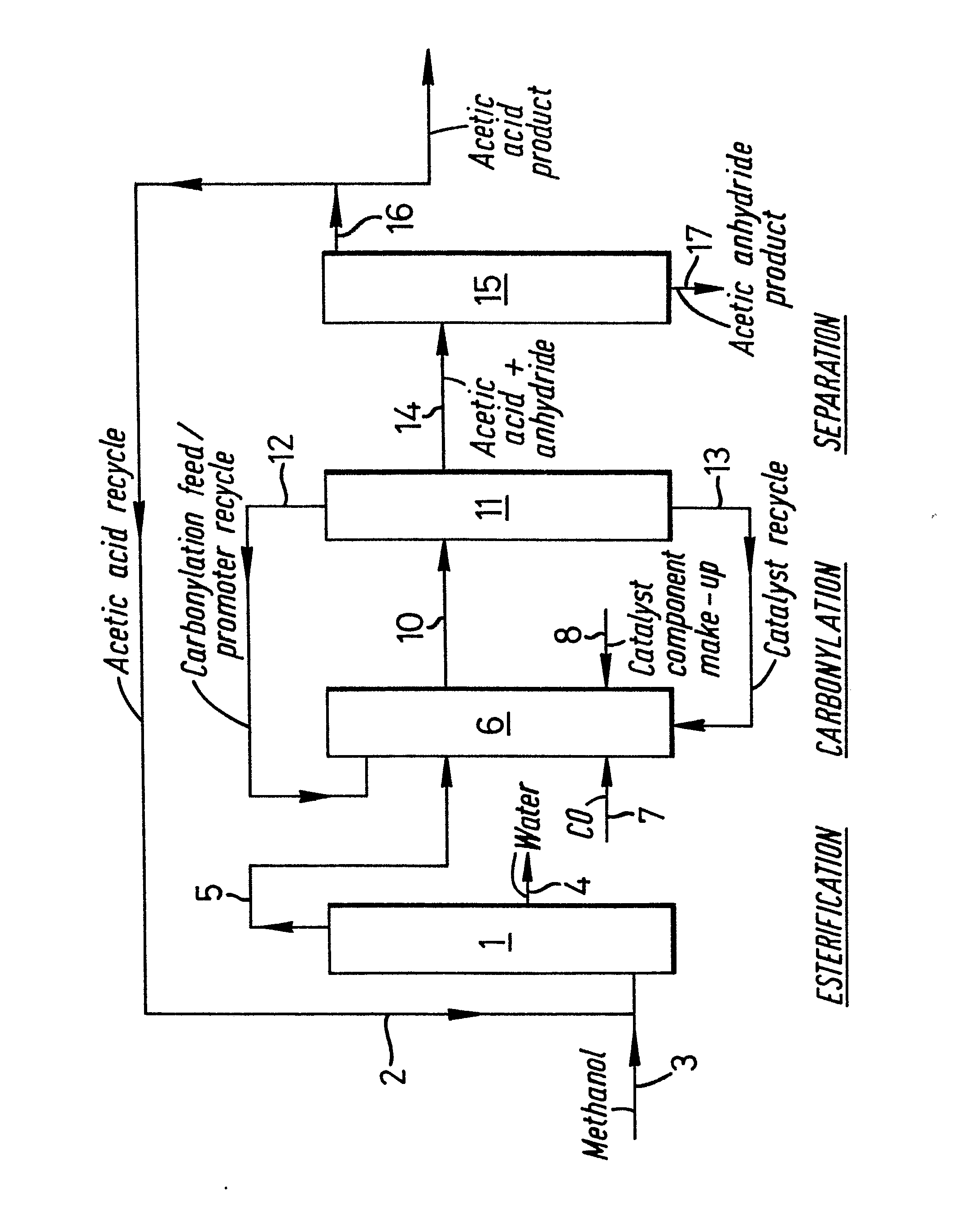 Process for the production of acetic anhydride and acetic