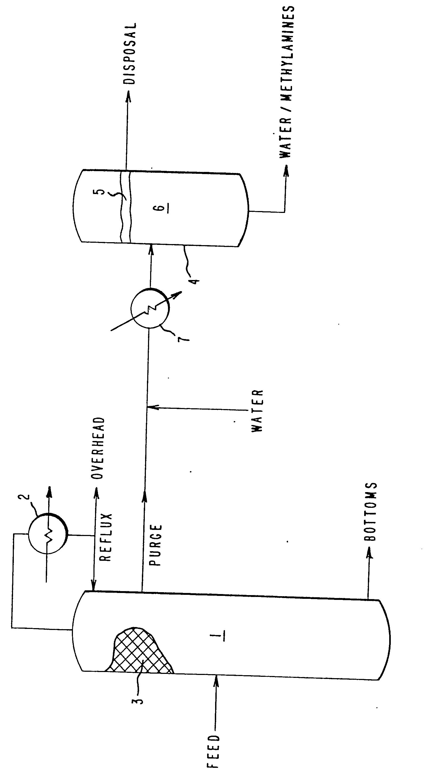Methylamines purification process - Patent 0037695