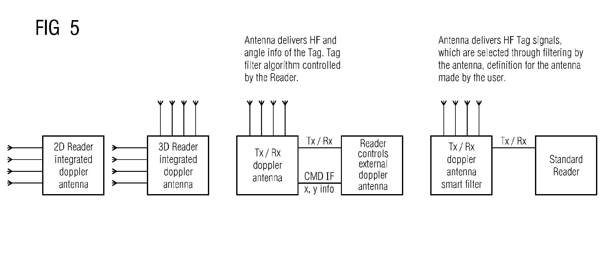 Pseudo-doppler direction finding antenna adaption for RFID
