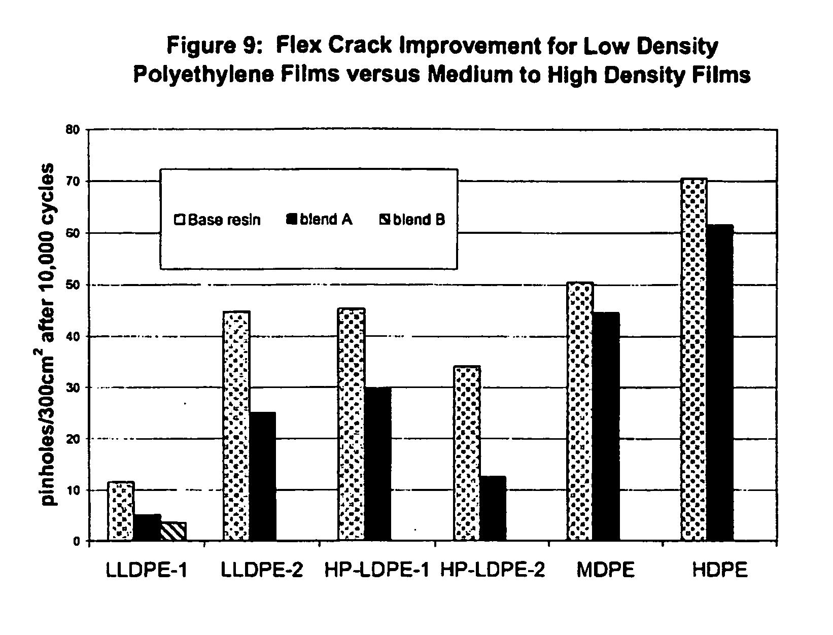 FLEX CRACK RESISTANT LOW DENSITY POLYETHYLENE FILMS - Patent