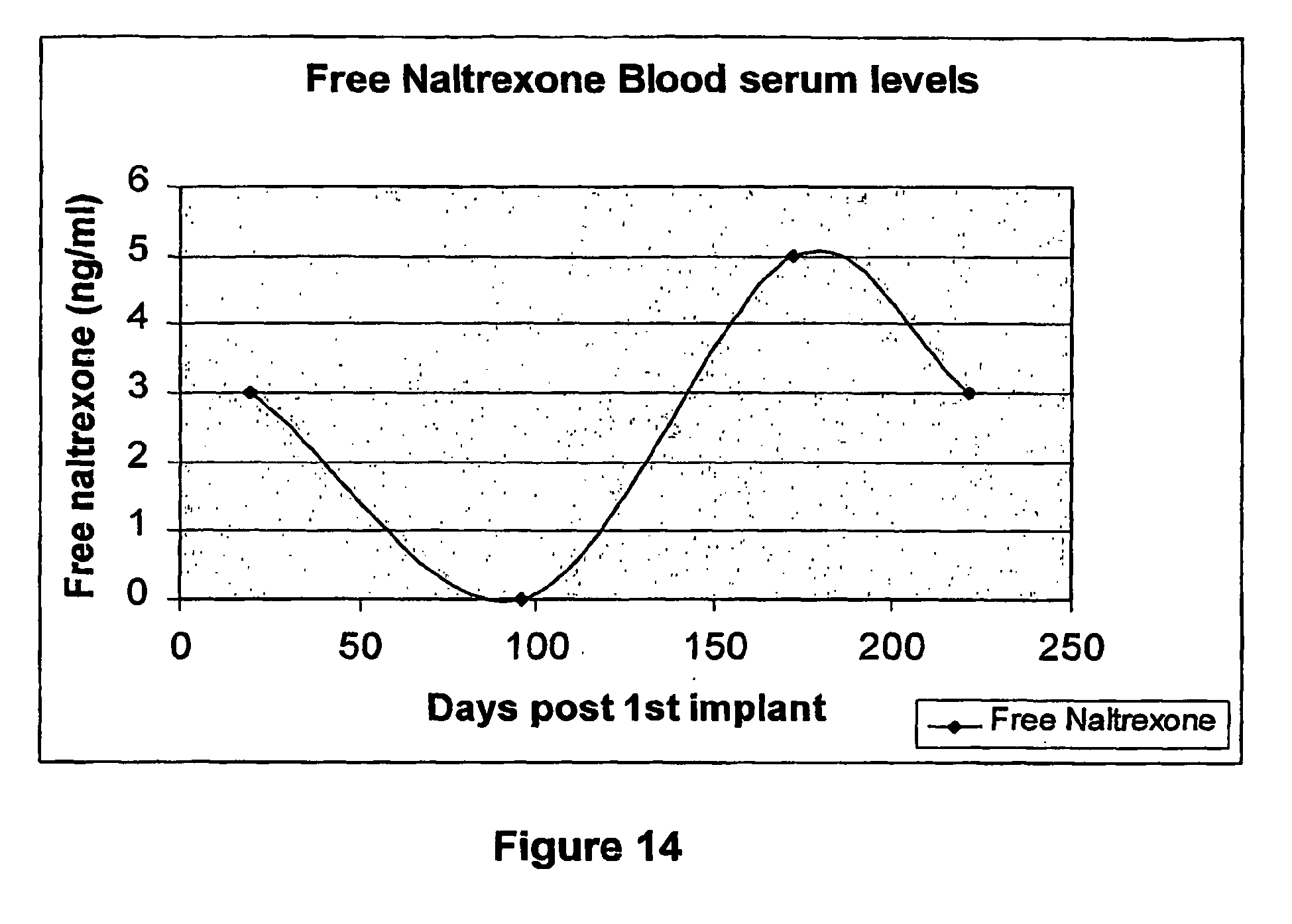 SLOW RELEASE PHARMACEUTICAL PREPARATION AND METHOD OF