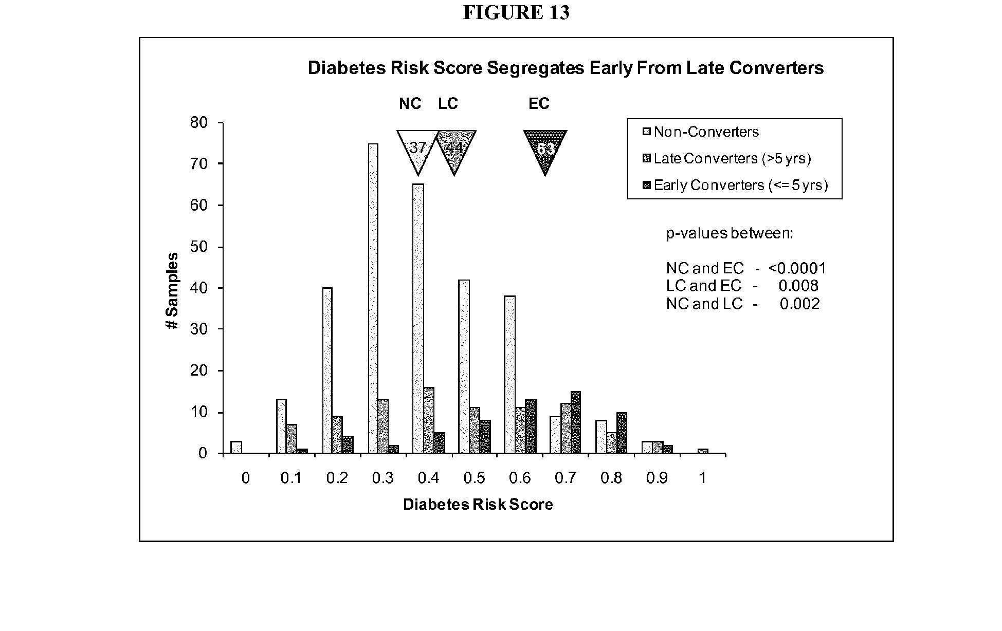 pik3r1 diabetes insípida